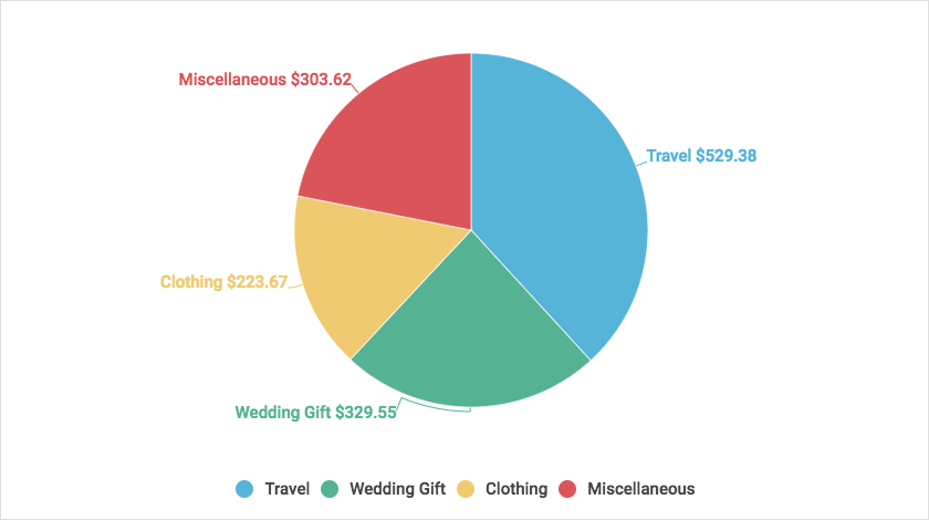 lendedu wedding guest cost survey, what people spend money on at weddings