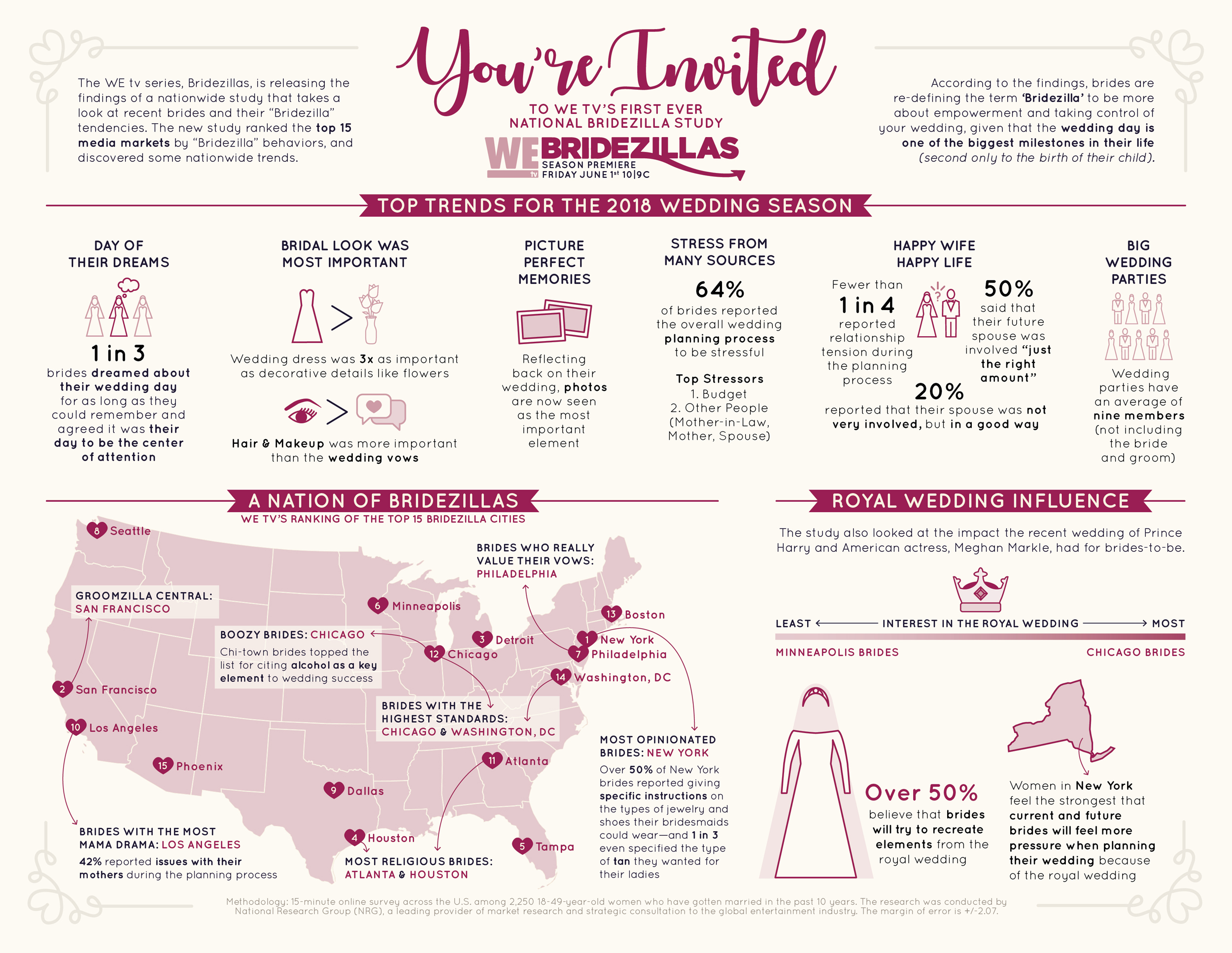 bridezilla survey infographic wedding planning trend in united states