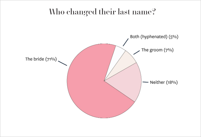 do millennial women change their name after marriage?