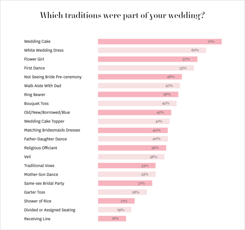 wedding traditions millennials are skipping, wedding traditions millennials follow